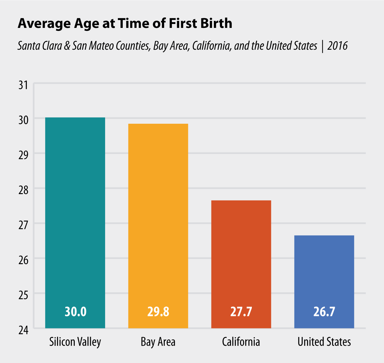 Average Age at Time of First Birth
