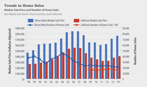 Trends in home sales chart