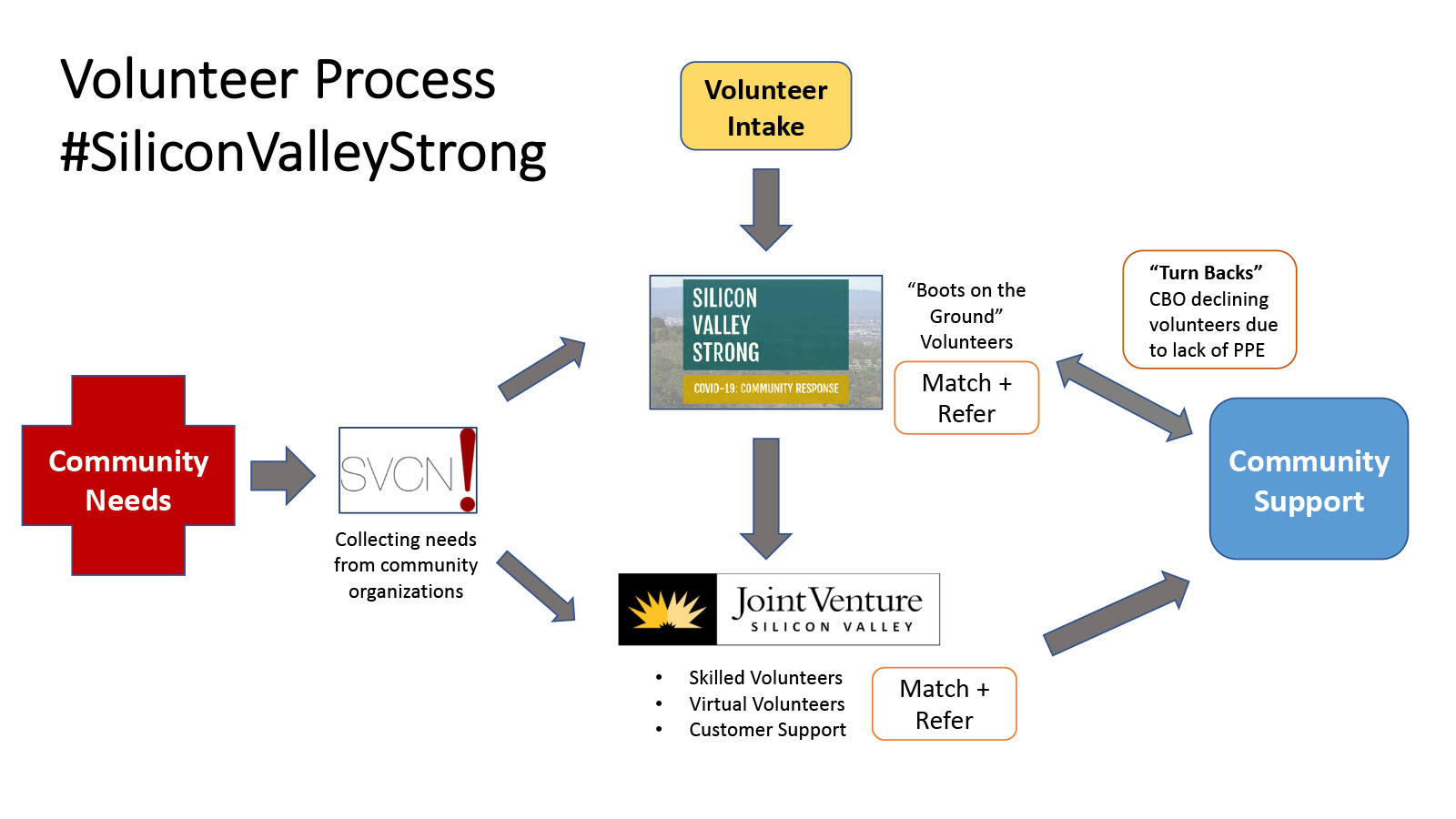 Volunteer Process flow chart