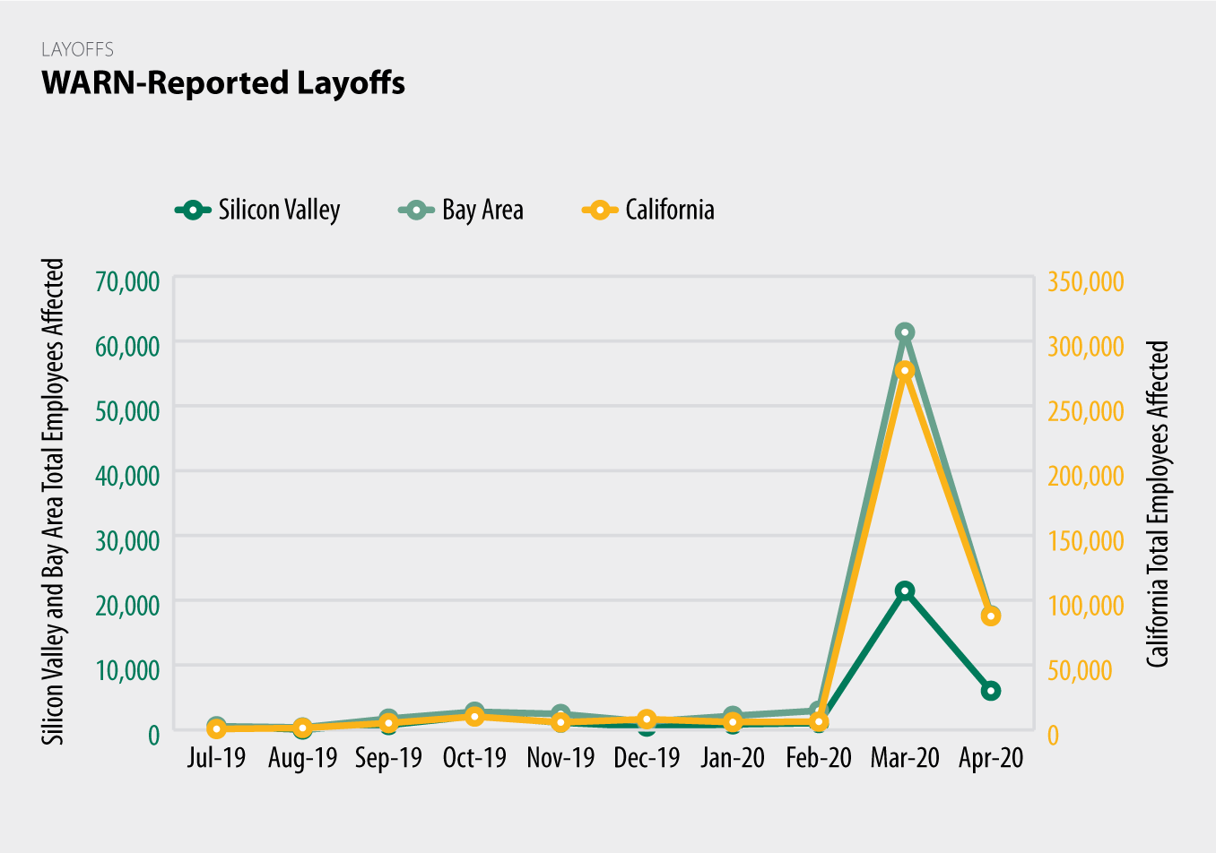WARN-Reported Layoffs chart