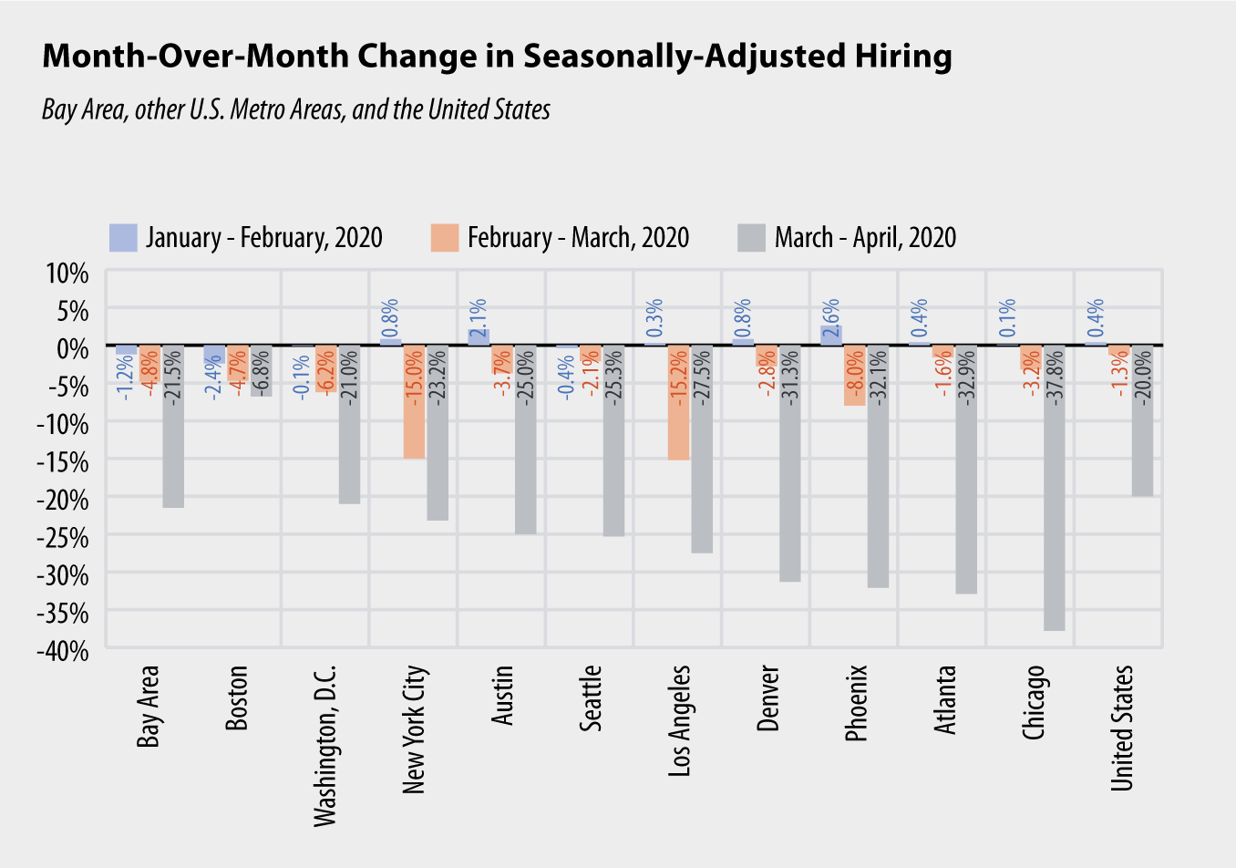 Column Chart: Month-Over-Month Change in Seasonally-Adjusted Hiring