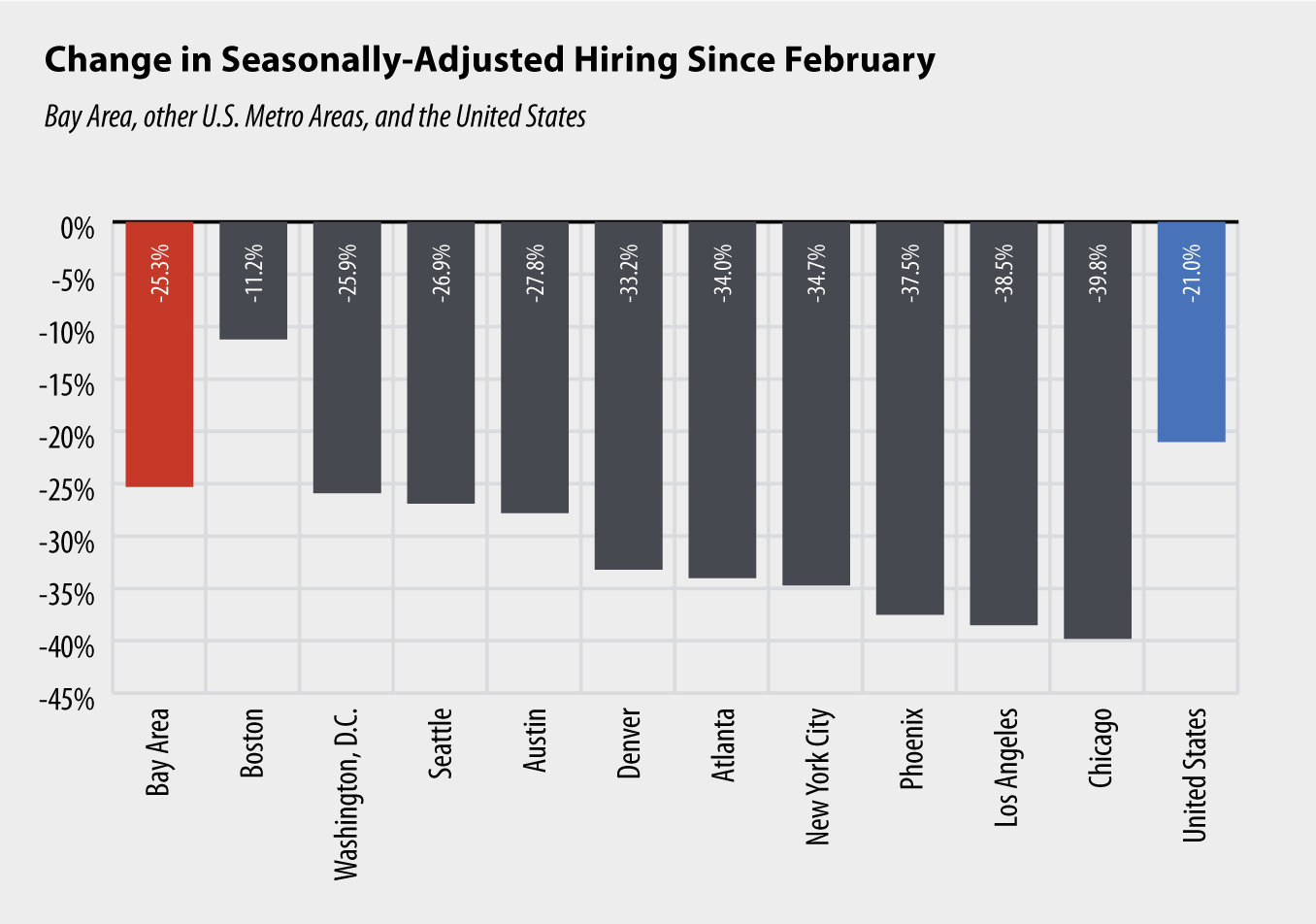Column Chart: Change in Seasonally-Adjusted Hiring Since February
