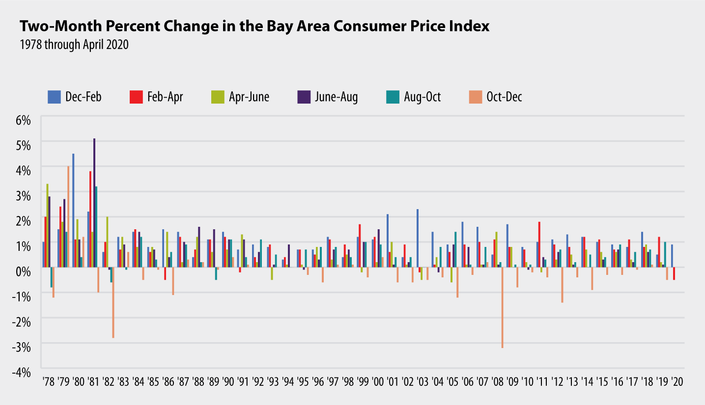 Two-Month Percent Change in the Bay Area Consumer Price Index