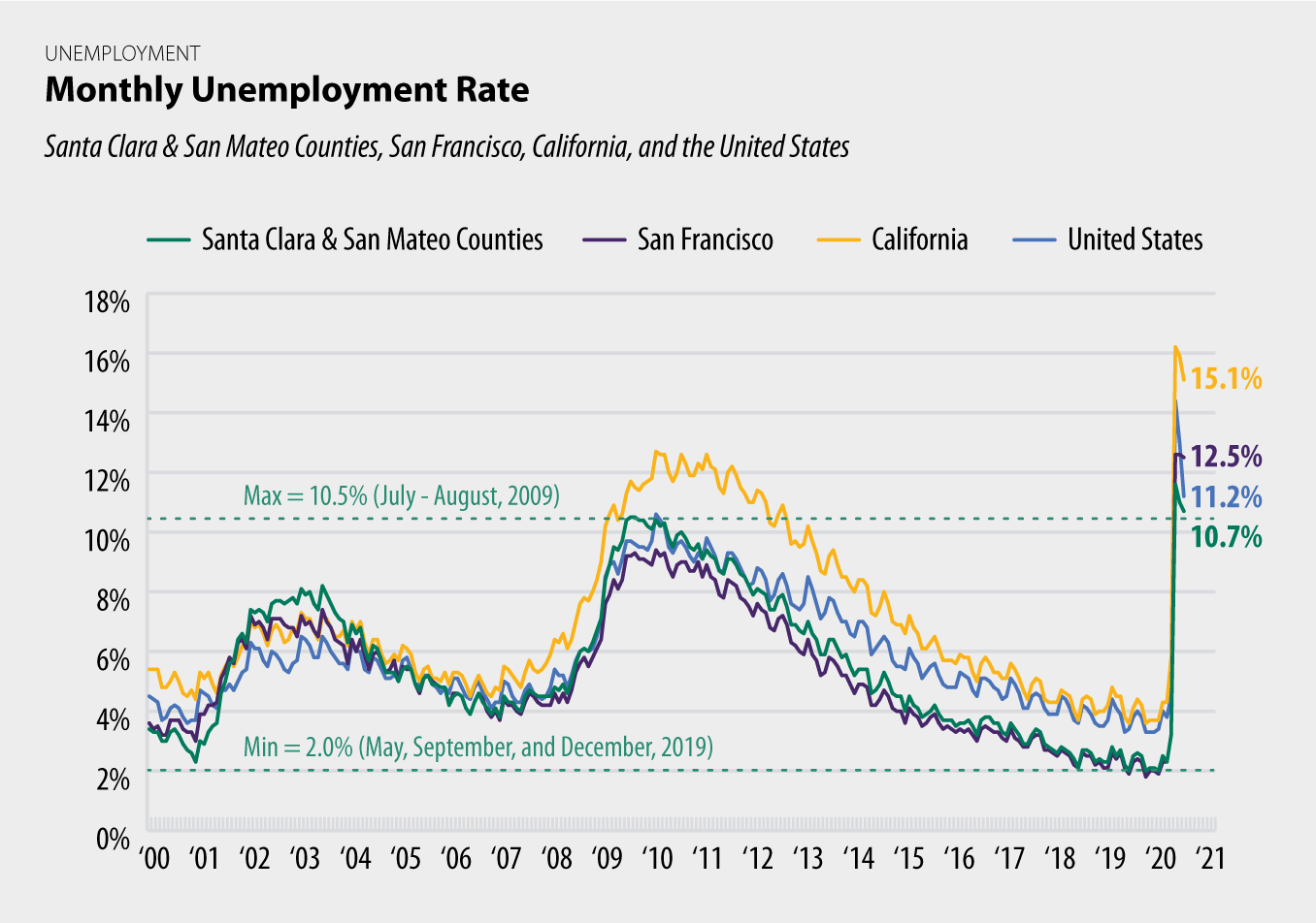 Monthly Unemployment Rate chart