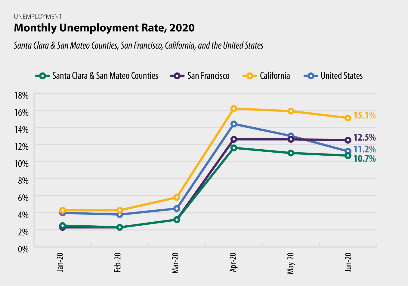 Monthly Unemployment Rate - Detail chart
