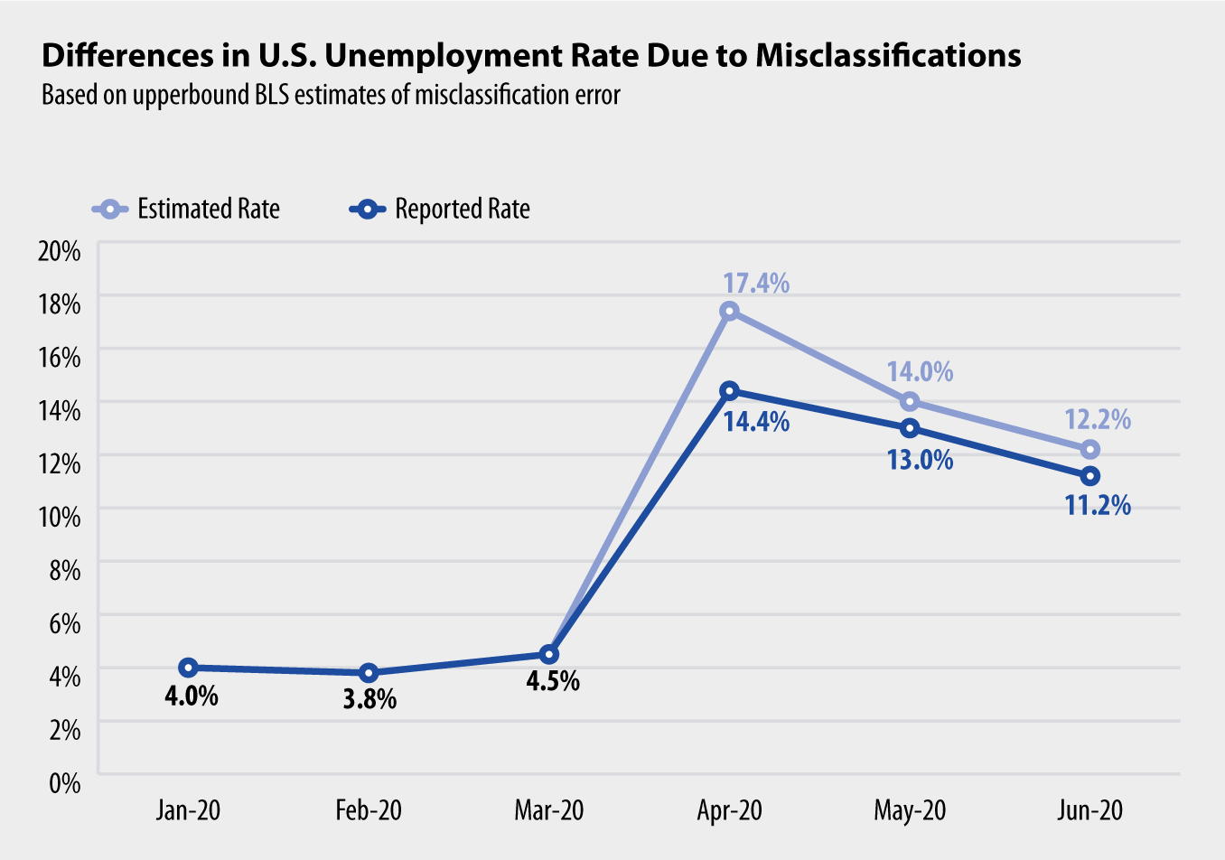 Differences in U.S. Unemployment Rate Due to Misclassifications
