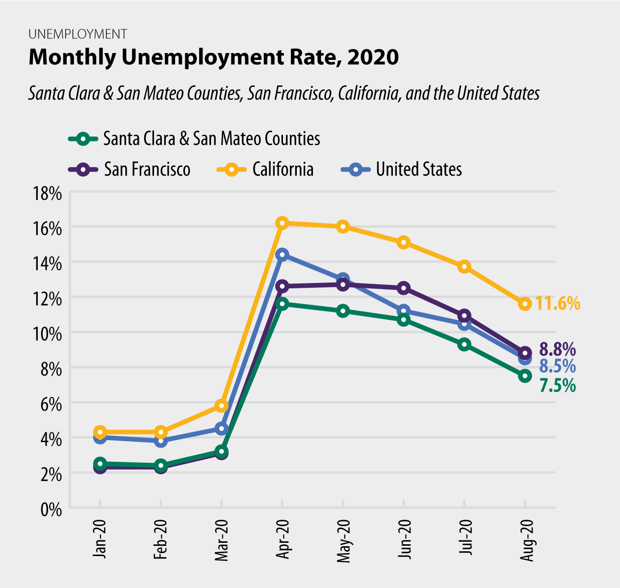Monthly Unemployment Rate, 2020 chart
