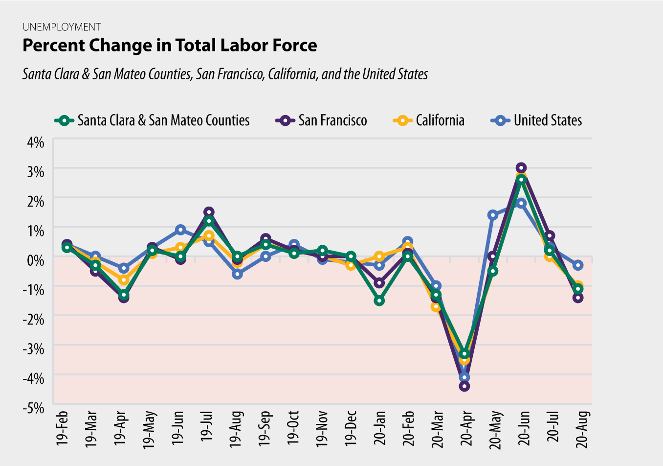 Percent Change in Total Labor Force chart