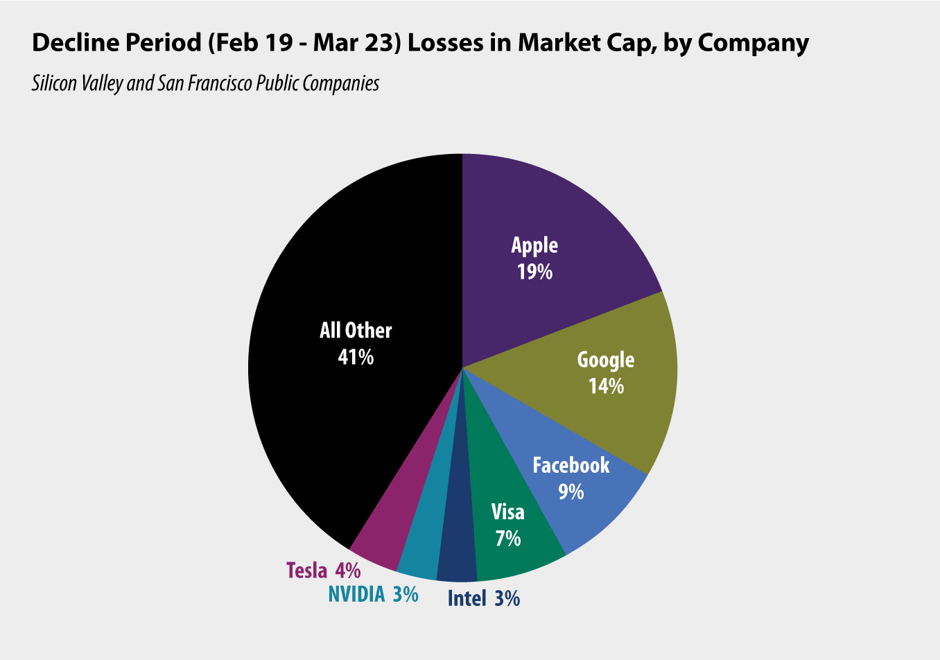 pie chart: Decline Period (Feb 19 - Mar 23) Losses in Market Cap, by Company