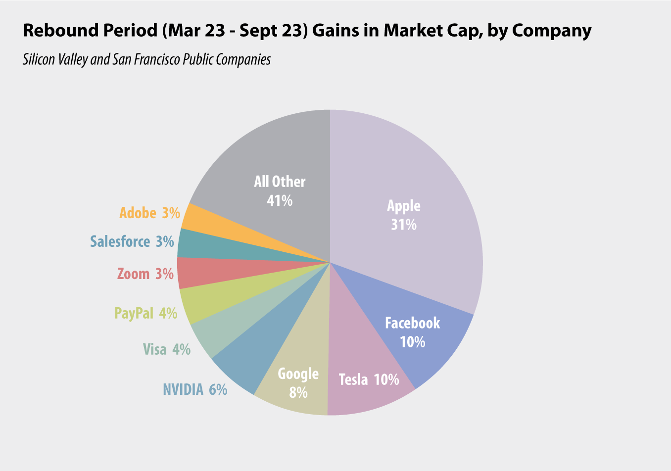 pie chart: Rebound Period (Mar 23 - Sept 23) Gains in Market Cap, by Company