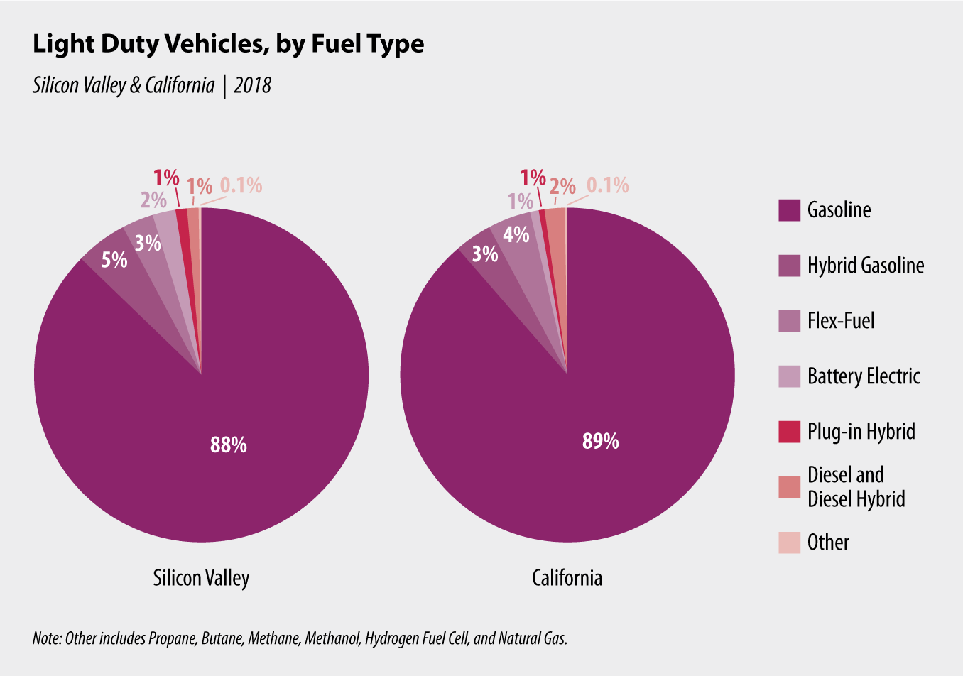 Chart 1: Light Duty Vehicles, by Fuel Type
