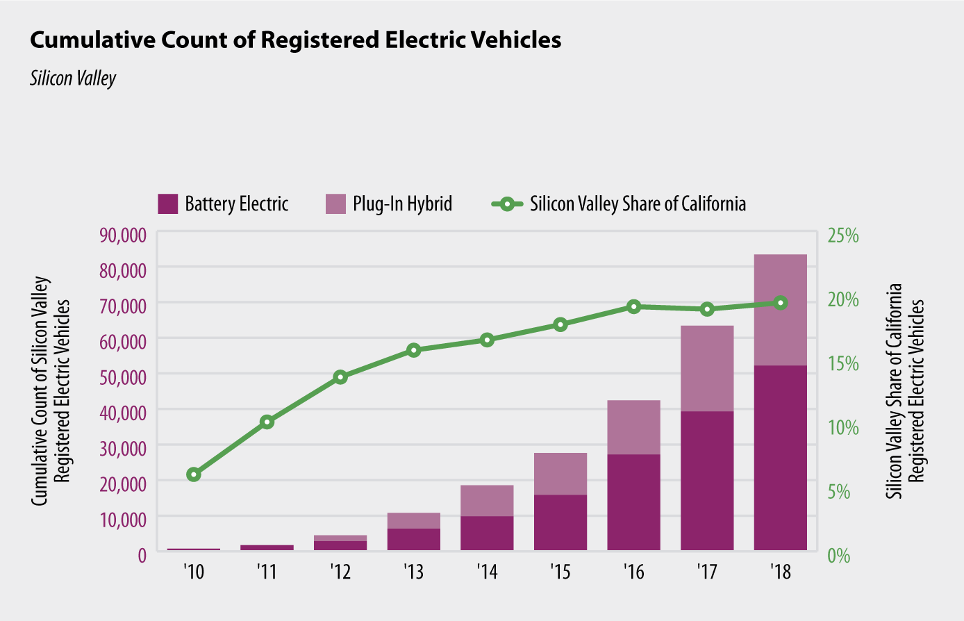 Chart 2: Cumulative Count of Registered Electric Vehicles