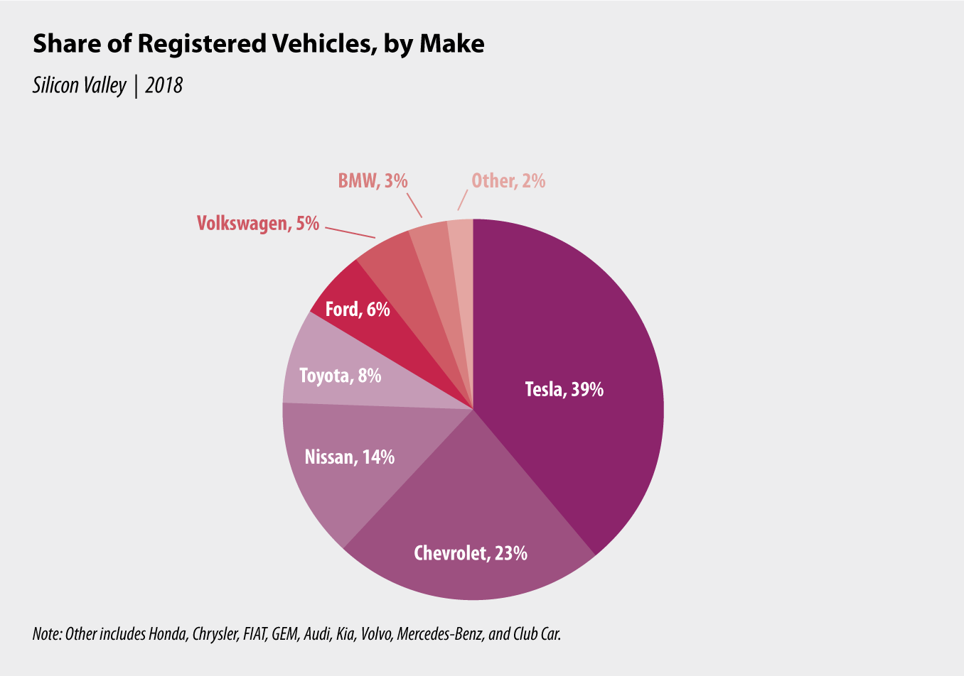 Chart 3: Share of Registered Vehicles, by Make