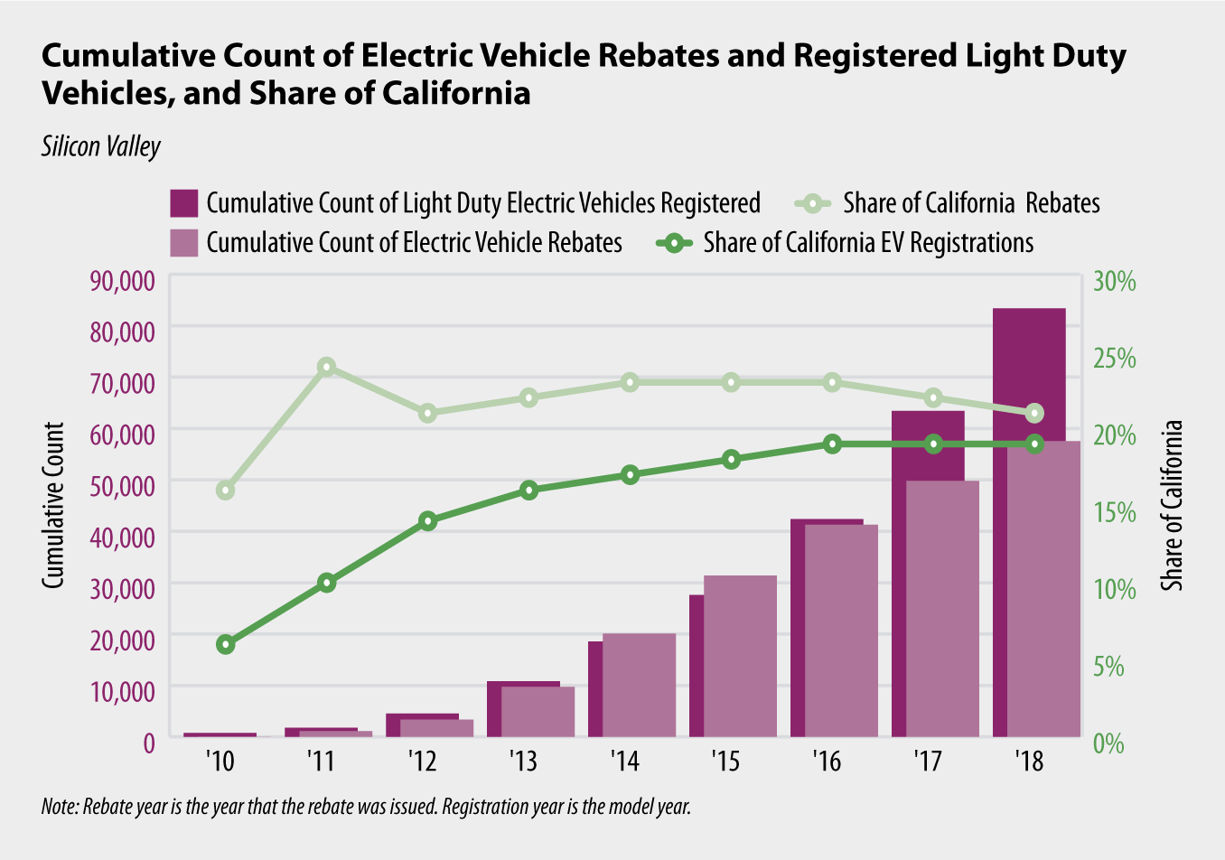 Chart 4: Cumulative Count of Electric Vehicle Rebates and Registered Light Duty Vehicles, and Share of California