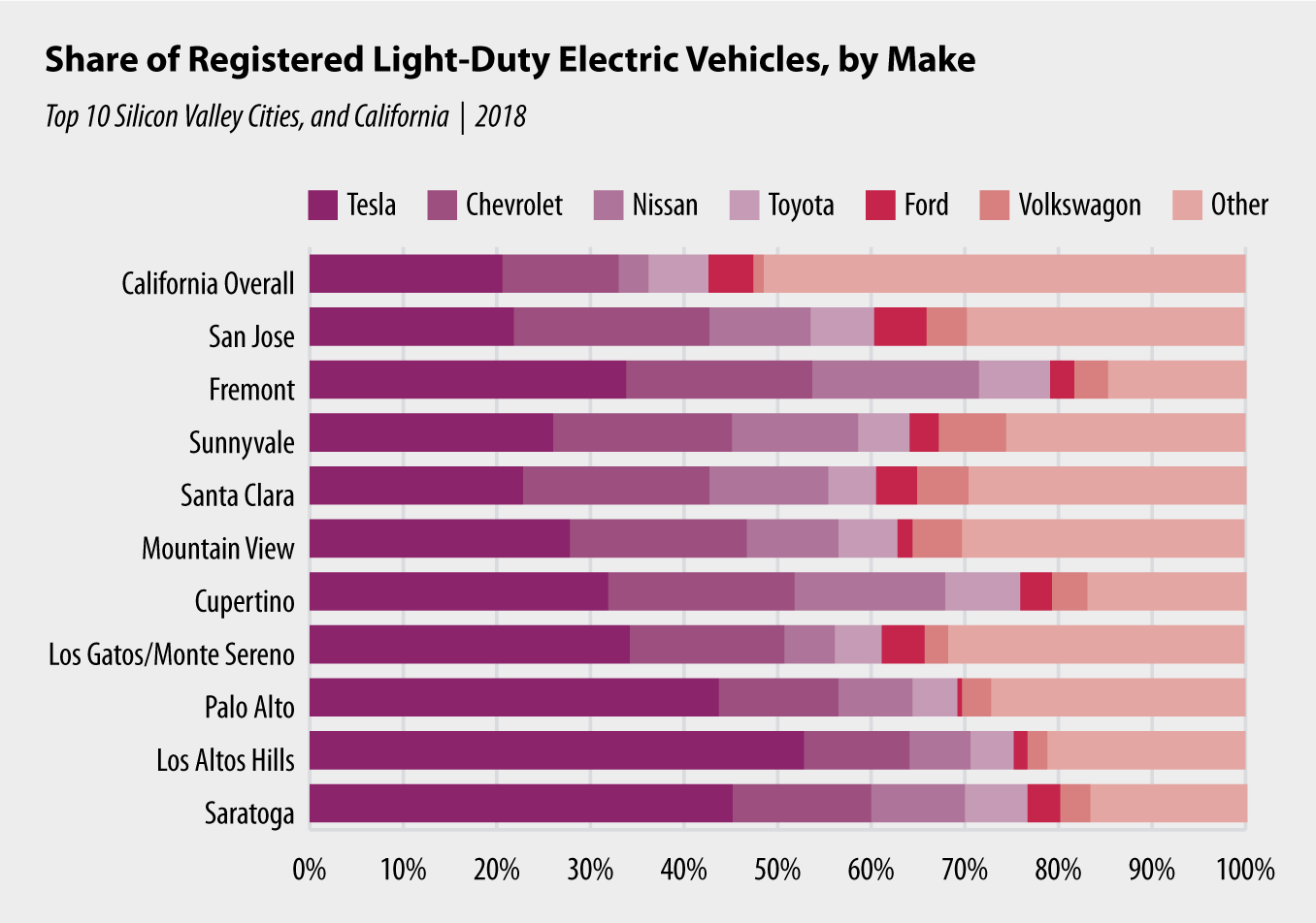 Chart 6: Share of Registered Light-Duty Electric Vehicles, by Make