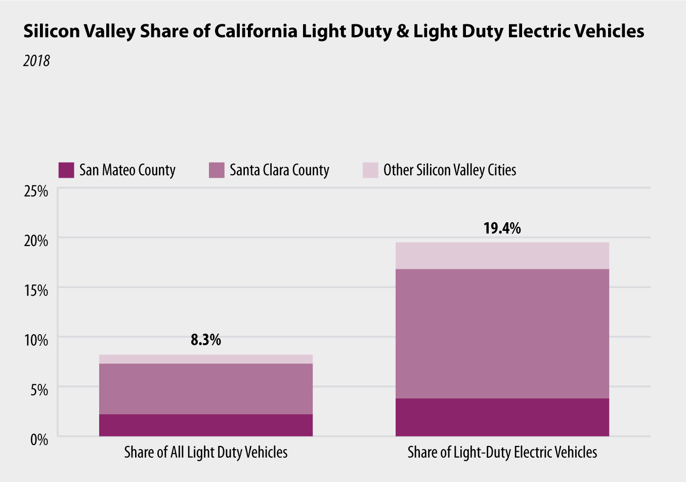 Chart 7: Silicon Valley Share of California Light Duty & Light Duty Electric Vehicles