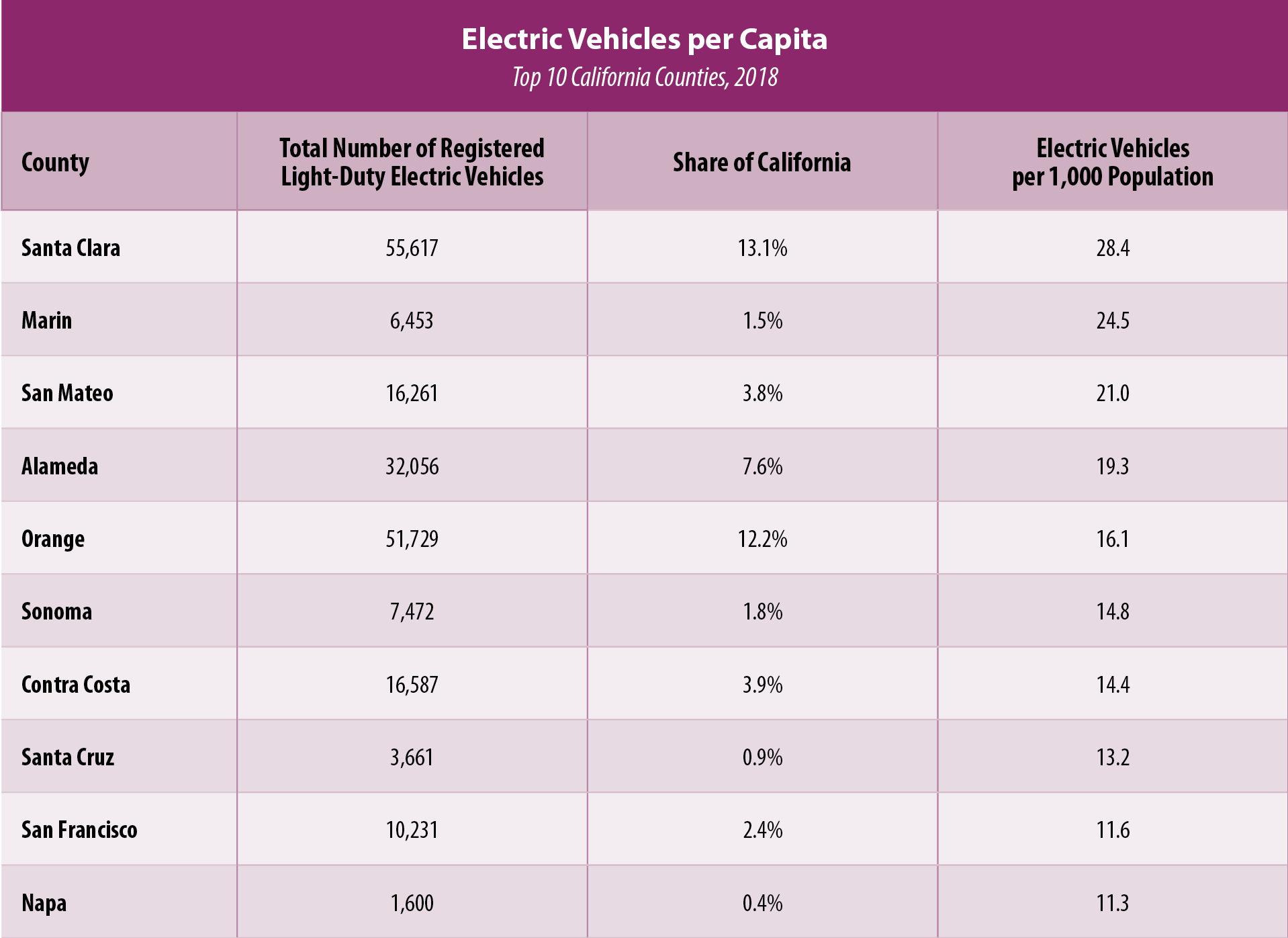 Table 1: Electric Vehicles per Capita