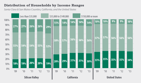 Distribution of Households by Income Ranges chart