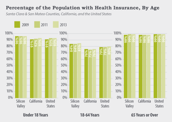Percent of Pop with Health Insurance chart