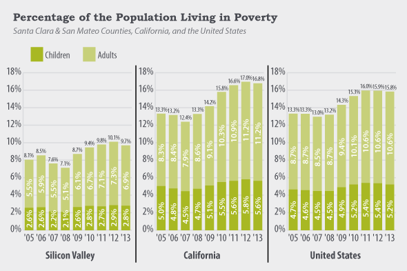 Percent of Pop Living in Poverty chart