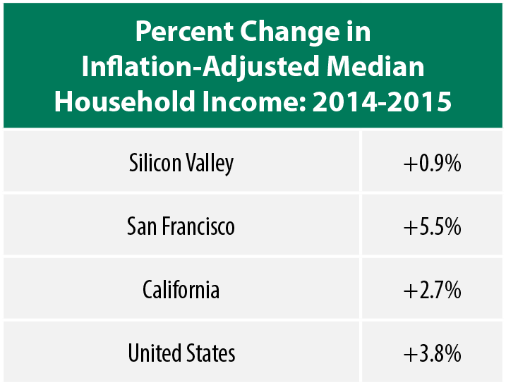 median household income table