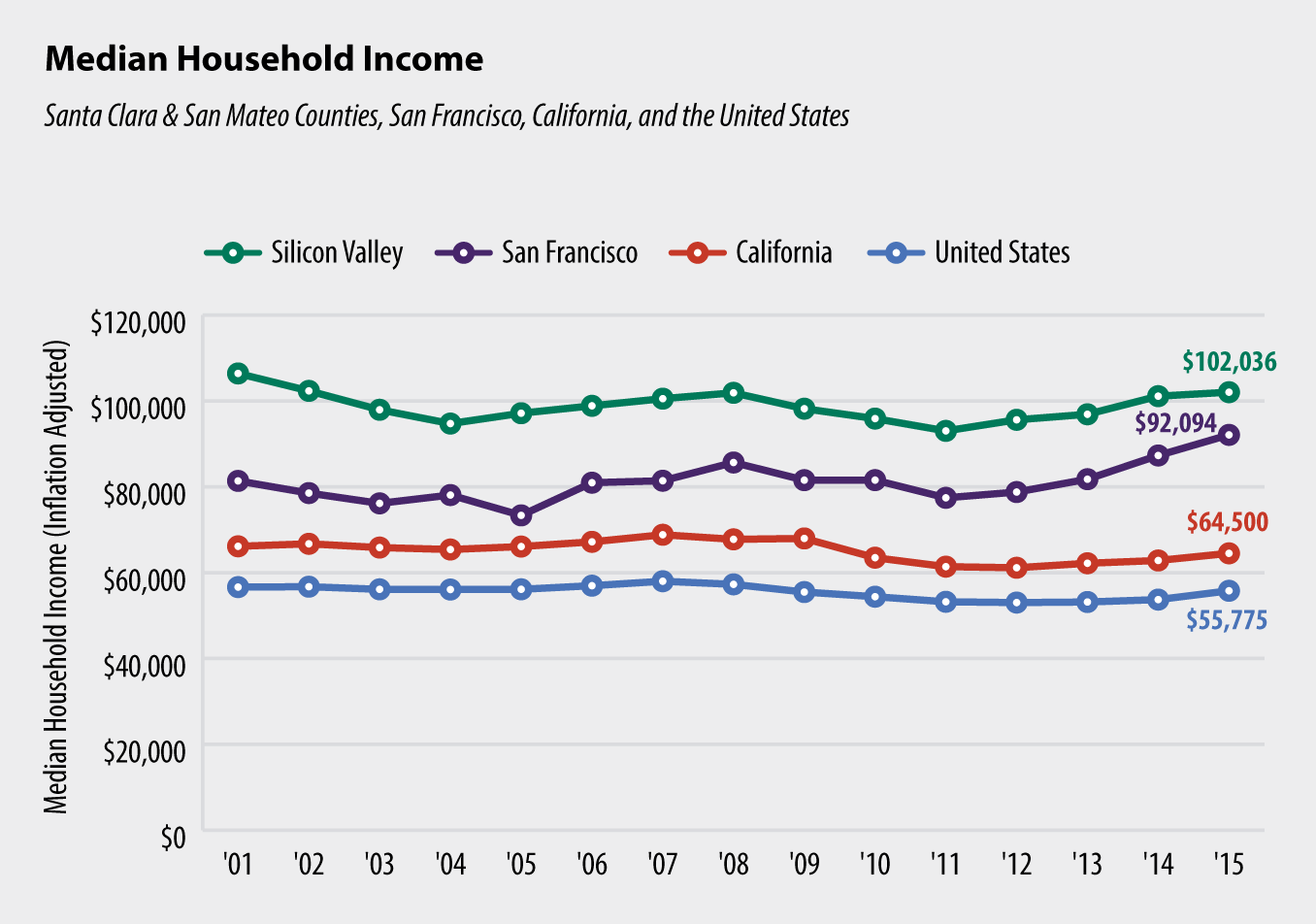 median household income chart