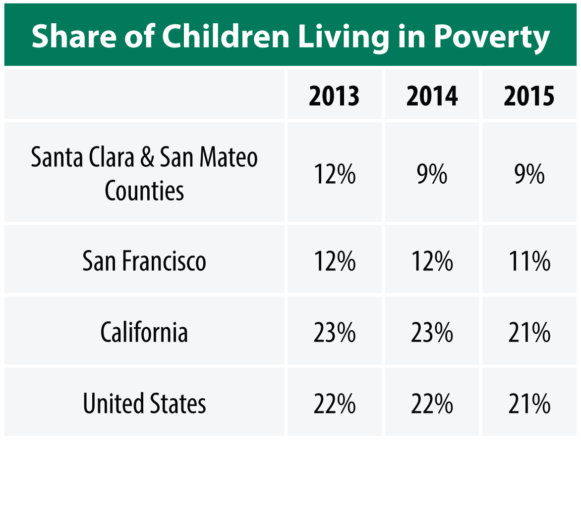 poverty status table