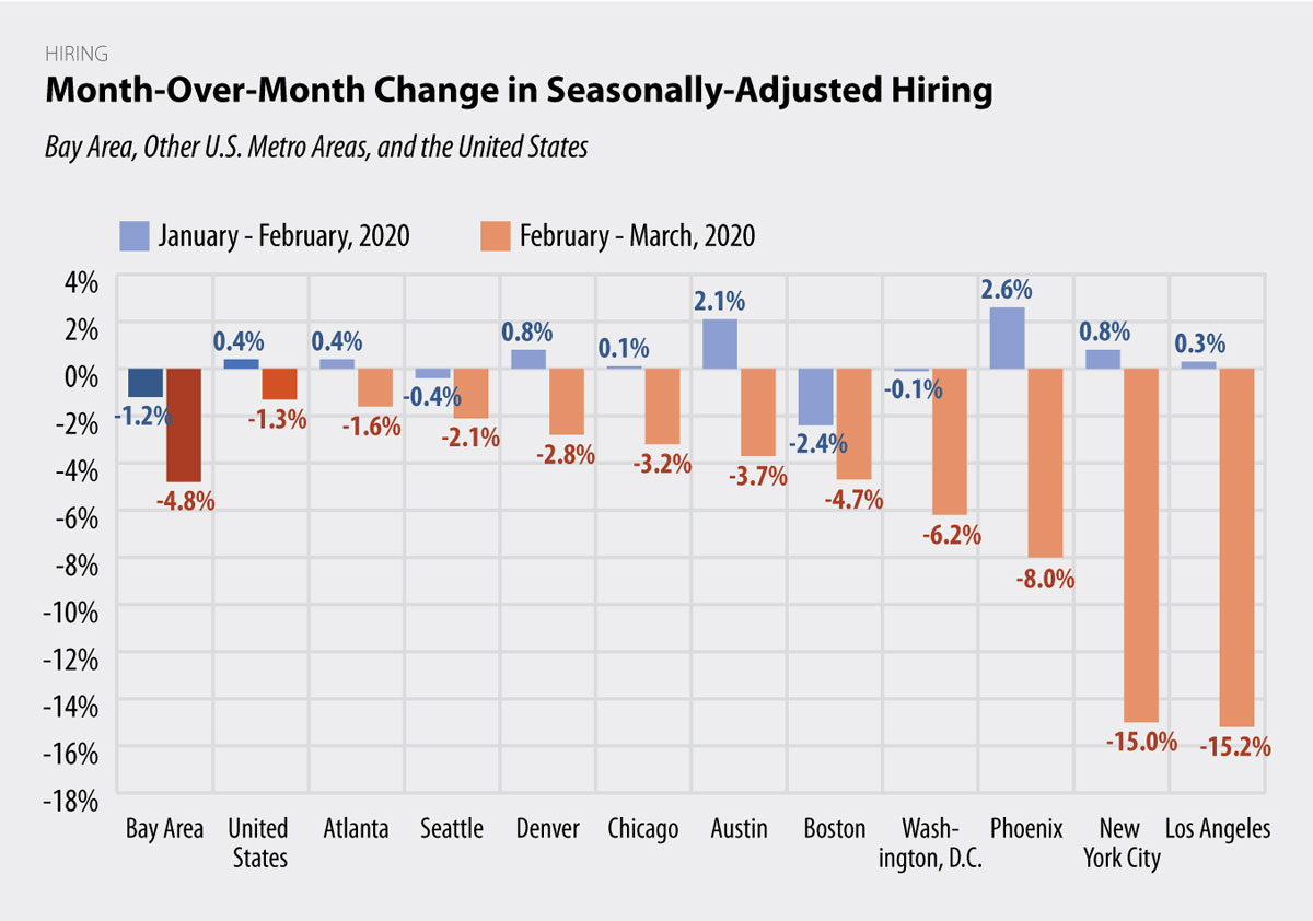 Month-Over-Month Change in Seasonally-Adjusted Hiring chart