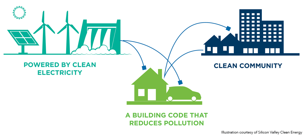 Illustration showing connection between clean electricity and clean community