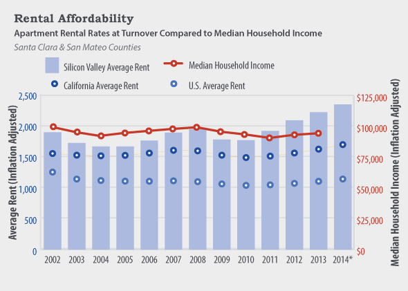 rental affordability chart