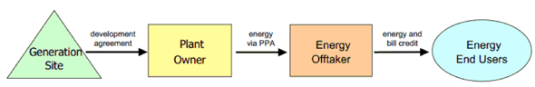 flow chart showing how community renewable energy works