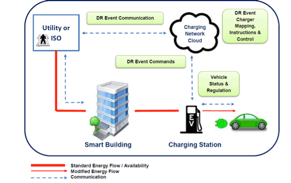 Integration of EV Charging Infrastructure – Use Case Scenarios