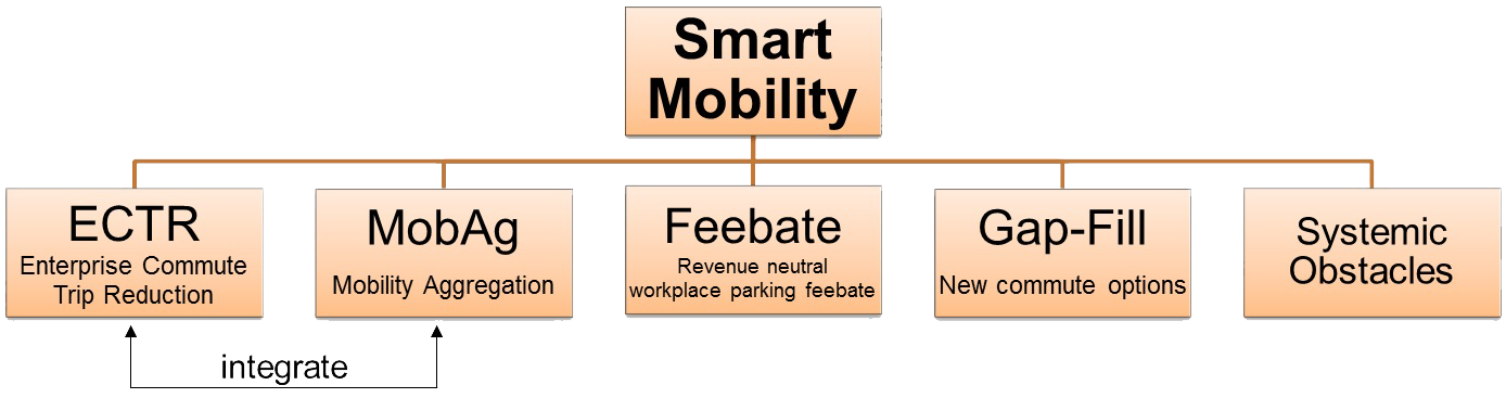 smart mobility tree chart